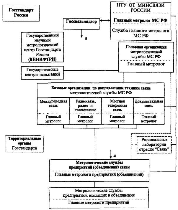 Картинки по запросу Процесс аккредитации метрологических служб